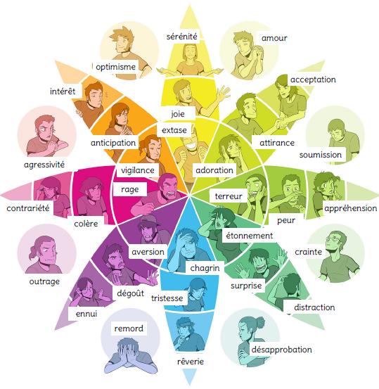 psychologie du travail_ roue des émotions